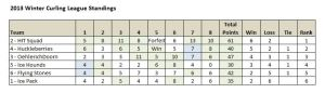 2013 Winter Curling League Standings