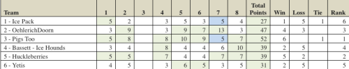 2014 League Results
